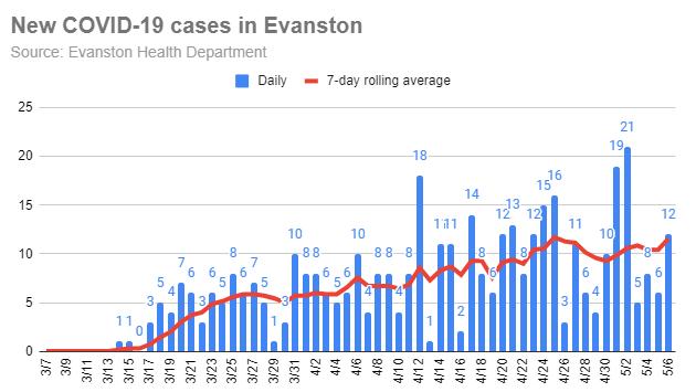 new-covid-19-cases-in-evanston-20200506