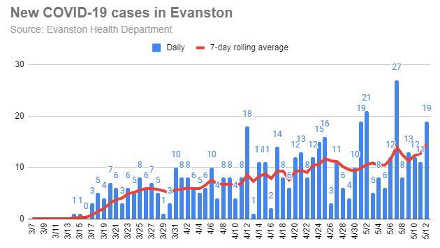 new-covid-19-cases-in-evanston-20200512