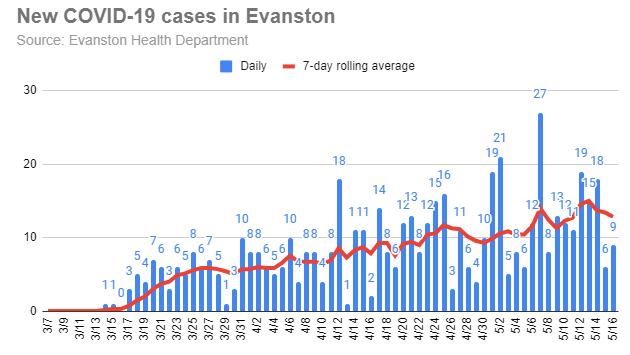 new-covid-19-cases-in-evanston-20200516