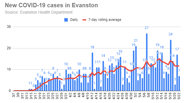 new-covid-19-cases-in-evanston-20200522