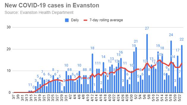 new-covid-19-cases-in-evanston-20200523