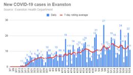 new-covid-19-cases-in-evanston-20200524