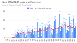 new-covid-19-cases-in-evanston-20200525
