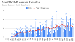 new-covid-19-cases-in-evanston-20200526