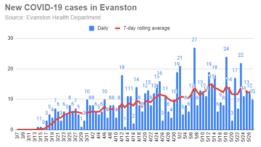 new-covid-19-cases-in-evanston-20200527