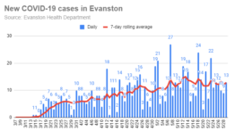new-covid-19-cases-in-evanston-20200529