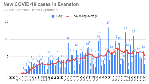 new-covid-19-cases-in-evanston-20200530