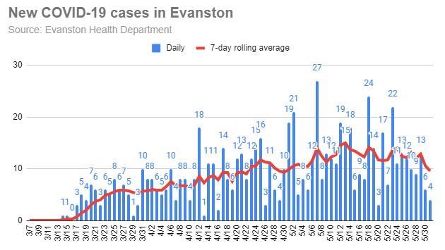 new-covid-19-cases-in-evanston-20200531