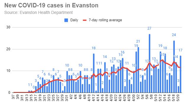 new-covid-19-cases-in-evanston_1