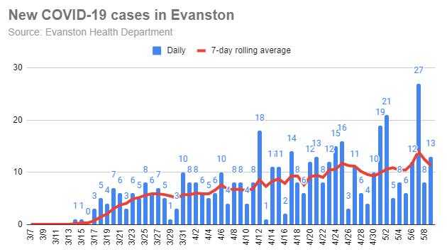 new-covid-19-cases-in-evanton-20200509