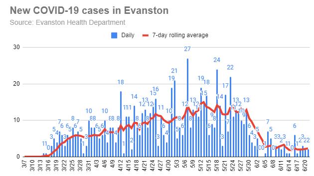 new-covid-1-cases-in-evanston-20200621