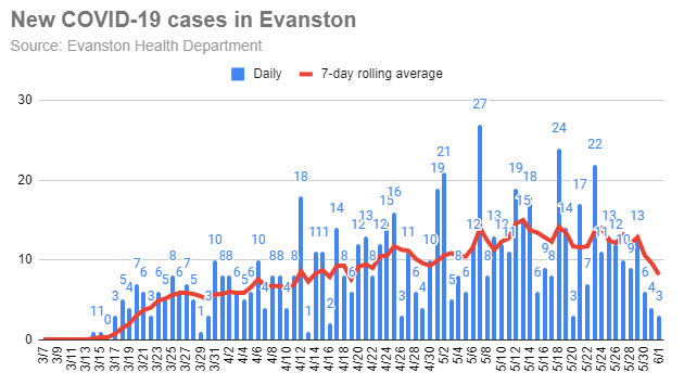 new-covid-19-cases-in-evanston-20200601