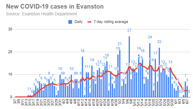 new-covid-19-cases-in-evanston-20200608