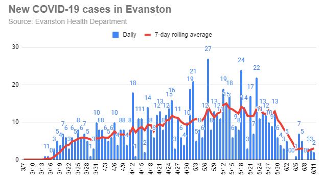new-covid-19-cases-in-evanston-20200611
