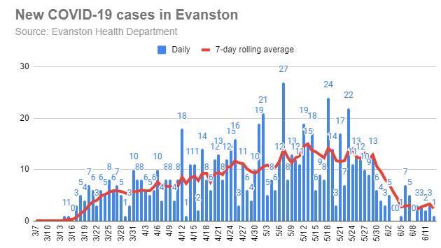 new-covid-19-cases-in-evanston-20200613