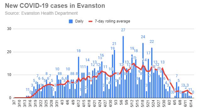 new-covid-19-cases-in-evanston-20200615