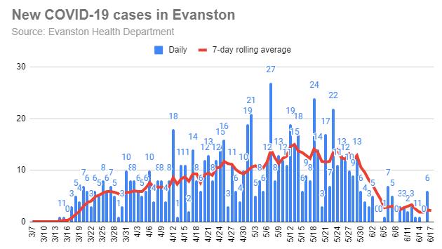 new-covid-19-cases-in-evanston-20200617