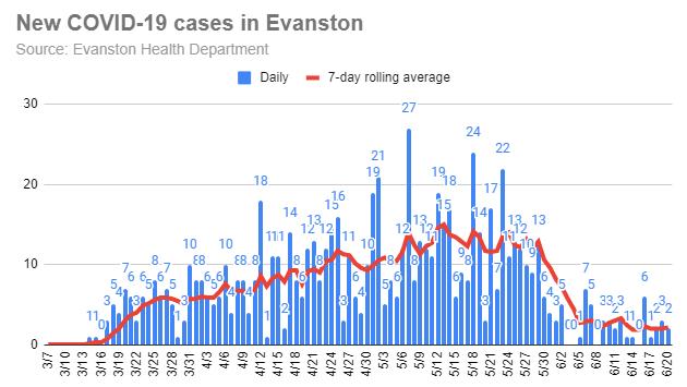 new-covid-19-cases-in-evanston-20200620