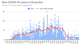 new-covid-19-cases-in-evanston-20200622