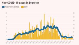 new-covid-19-cases-in-evanston-20200623