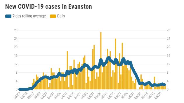 new-covid-19-cases-in-evanston-20200624