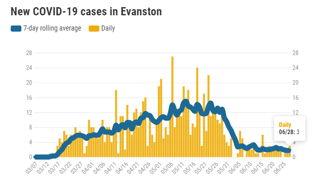 new-covid-19-cases-in-evanston-20200628