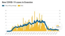 new-covid-19-cases-in-evanston-20200629
