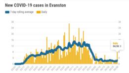 new-covid-19-cases-in-evanston-20200630