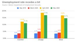 unemployment-rate-recedes-a-bit-20200626-r1