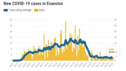 new-covid-19-cases-in-evanston-20200701