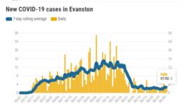new-covid-19-cases-in-evanston-20200702