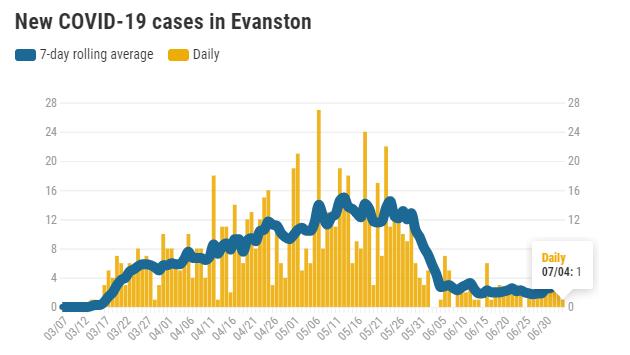 new-covid-19-cases-in-evanston-20200704