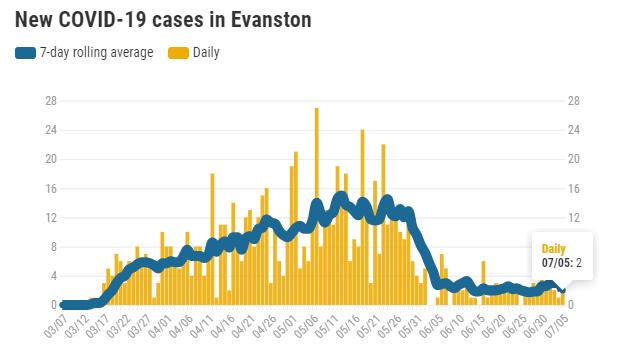 new-covid-19-cases-in-evanston-20200705